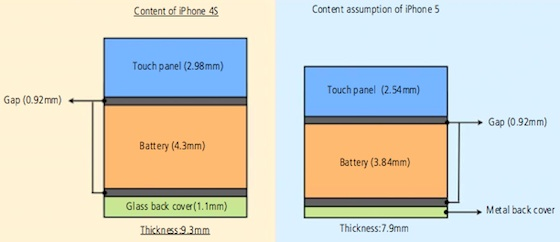 Iphone in cell thickness